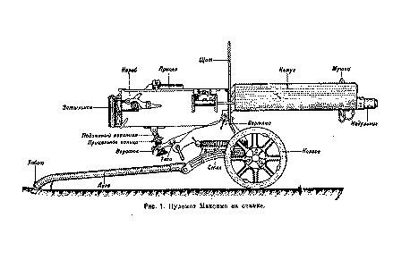 и хранение пулемета Максим